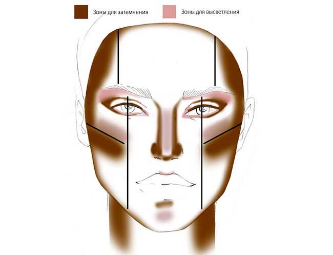 Коррекция лица тональным кремом