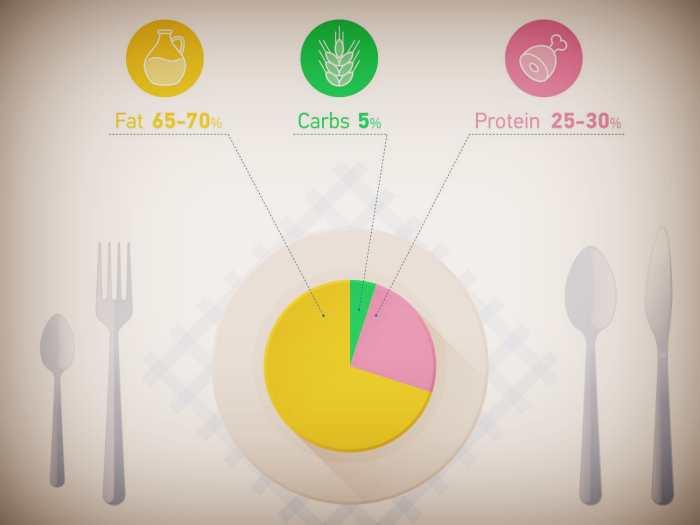 Количество жиров белков и углеводов в сбалансированном питании
