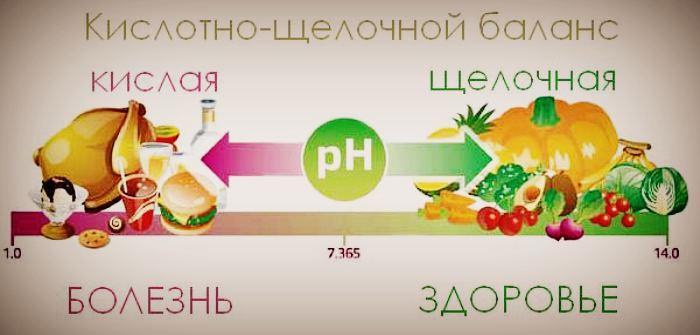 Рацион с щелочными продуктами